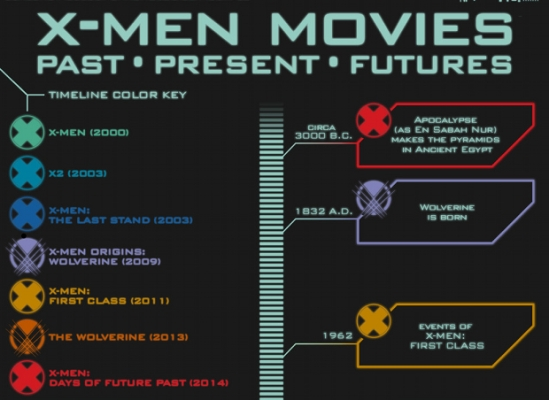 The X-Men movies timeline